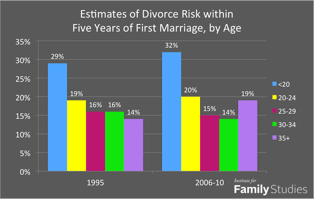 married, marriage, divorce, separation